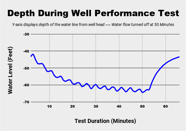 well and pump performance test graph